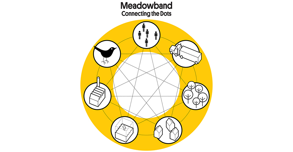 Meadowband connects several important programmes